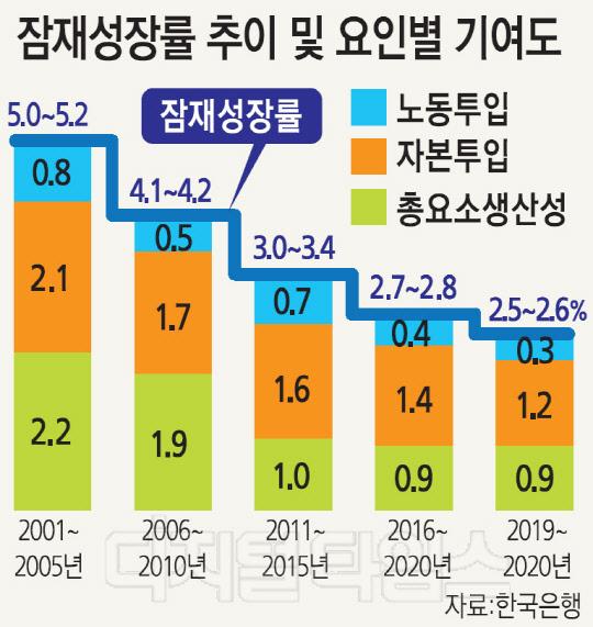 """잠재성장률 2.5~2.6% 전망… 韓銀 """"하락세 장기화될 것"""""""